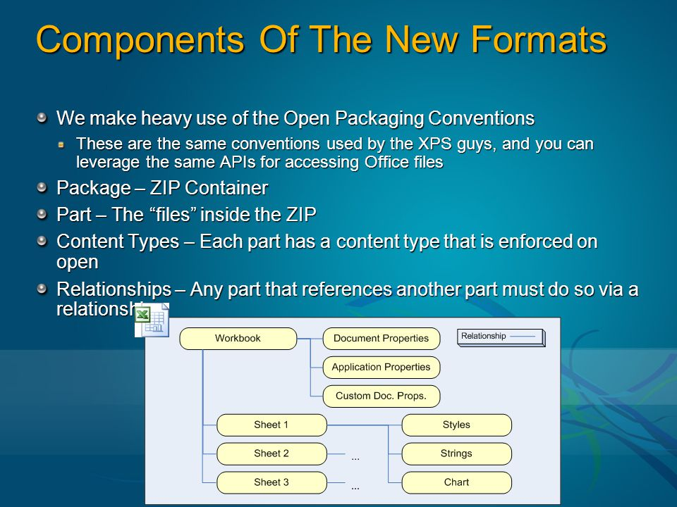 Components Of The New Formats We make heavy use of the Open Packaging Conventions These are the same conventions used by the XPS guys, and you can leverage the same APIs for accessing Office files Package – ZIP Container Part – The files inside the ZIP Content Types – Each part has a content type that is enforced on open Relationships – Any part that references another part must do so via a relationship