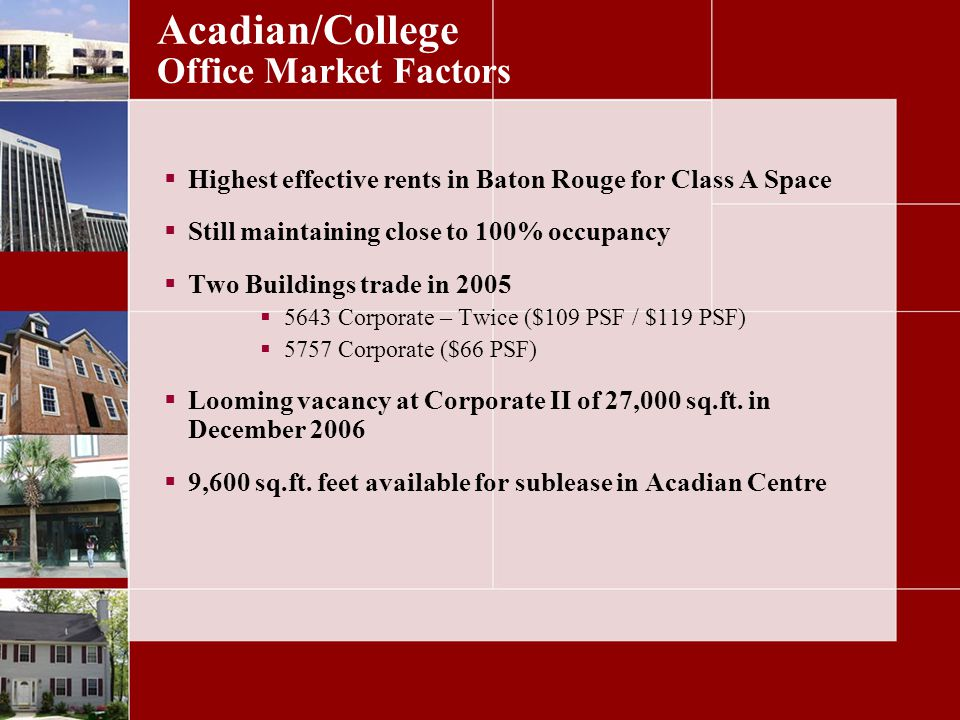 Acadian/College Office Market Factors Highest effective rents in Baton Rouge for Class A Space Still maintaining close to 100% occupancy Two Buildings trade in Corporate – Twice ($109 PSF / $119 PSF) 5757 Corporate ($66 PSF) Looming vacancy at Corporate II of 27,000 sq.ft.