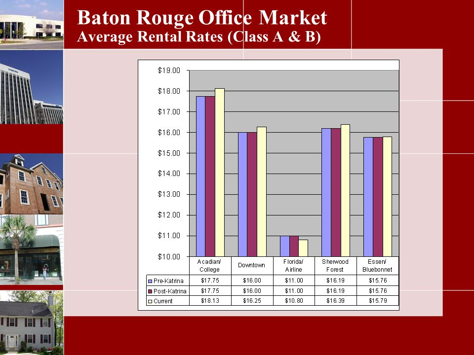 Baton Rouge Office Market Average Rental Rates (Class A & B)