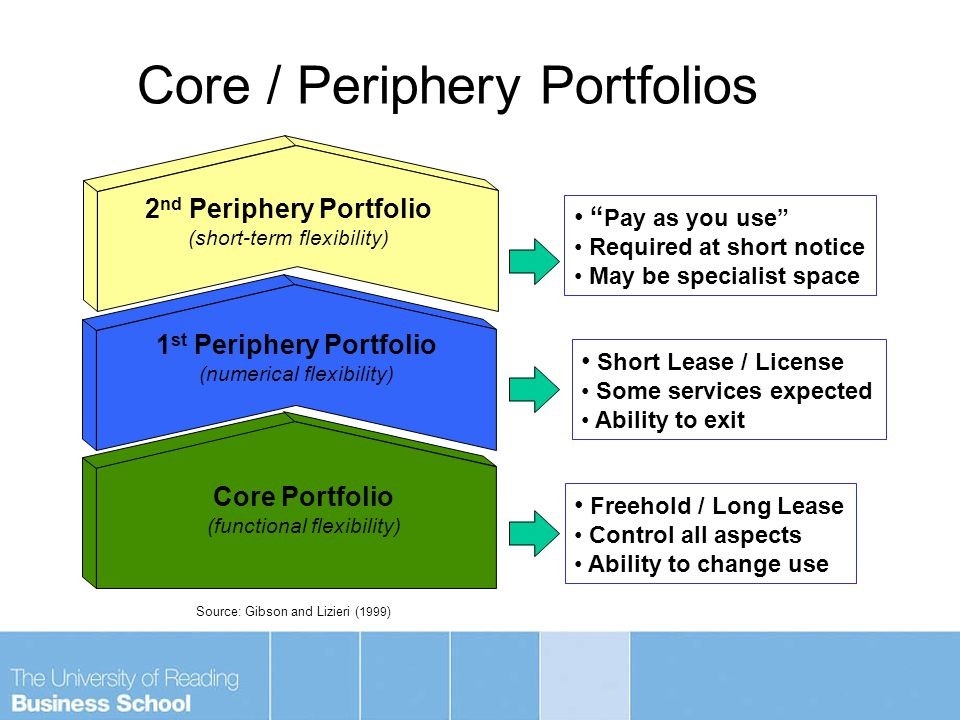 Core Portfolio (functional flexibility) Freehold / Long Lease Control all aspects Ability to change use 1 st Periphery Portfolio (numerical flexibility) Short Lease / License Some services expected Ability to exit 2 nd Periphery Portfolio (short-term flexibility) Pay as you use Required at short notice May be specialist space Core / Periphery Portfolios Source: Gibson and Lizieri ( 1999 )