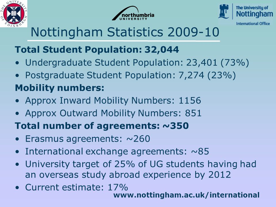 www.nottingham.ac.uk/international Nottingham Statistics 2009-10 Total Student Population: 32,044 Undergraduate Student Population: 23,401 (73%) Postgraduate Student Population: 7,274 (23%) Mobility numbers: Approx Inward Mobility Numbers: 1156 Approx Outward Mobility Numbers: 851 Total number of agreements: ~350 Erasmus agreements: ~260 International exchange agreements: ~85 University target of 25% of UG students having had an overseas study abroad experience by 2012 Current estimate: 17%
