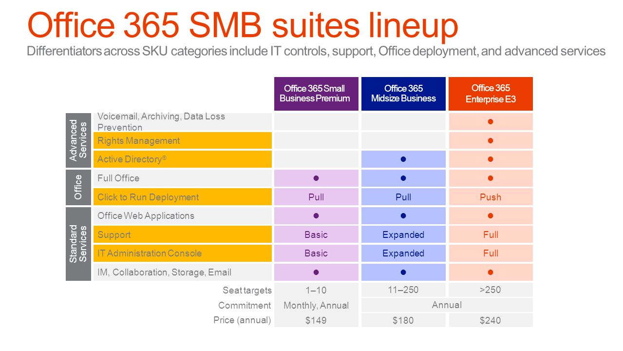 Office 365 Midsize Business Office 365 Small Business Premium Office 365 Enterprise E3 Advanced Services Standard Services Office Office Web Applications IM, Collaboration, Storage, Email Seat targets 1–10 11–250>250 Support IT Administration Console Voicemail, Archiving, Data Loss Prevention Rights Management Full Office Click to Run Deployment Active Directory ® Commitment Monthly, Annual Annual Price (annual) $149$180$240 BasicExpandedFull BasicExpandedFull Pull Push BasicExpandedFull BasicExpandedFull Pull Push