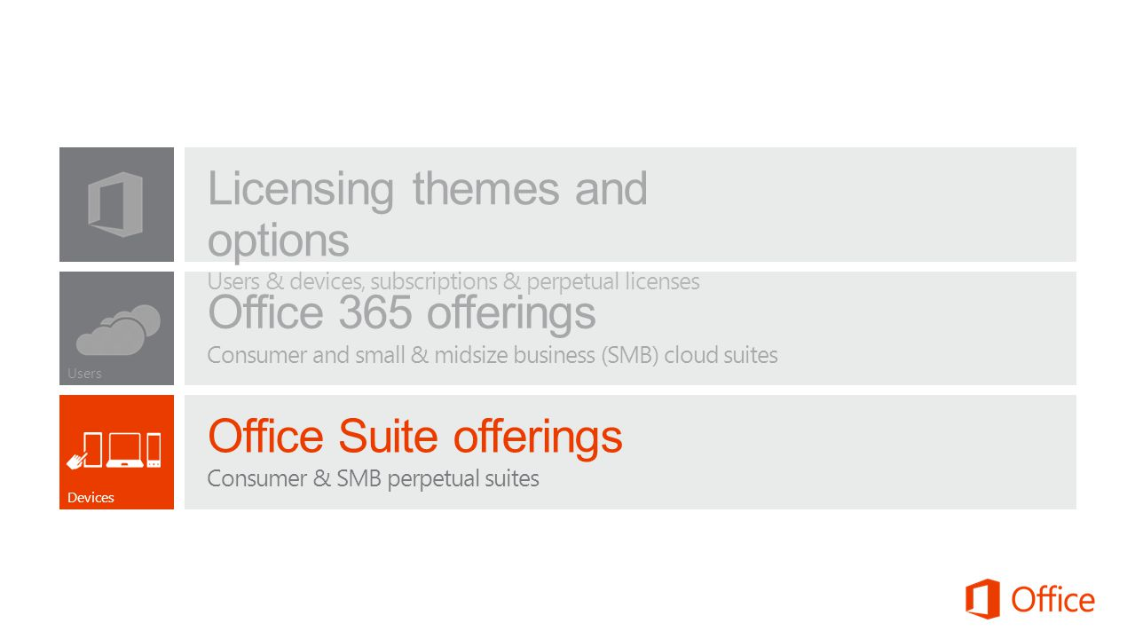 Licensing themes and options Users & devices, subscriptions & perpetual licenses Users Office 365 offerings Consumer and small & midsize business (SMB) cloud suites Devices