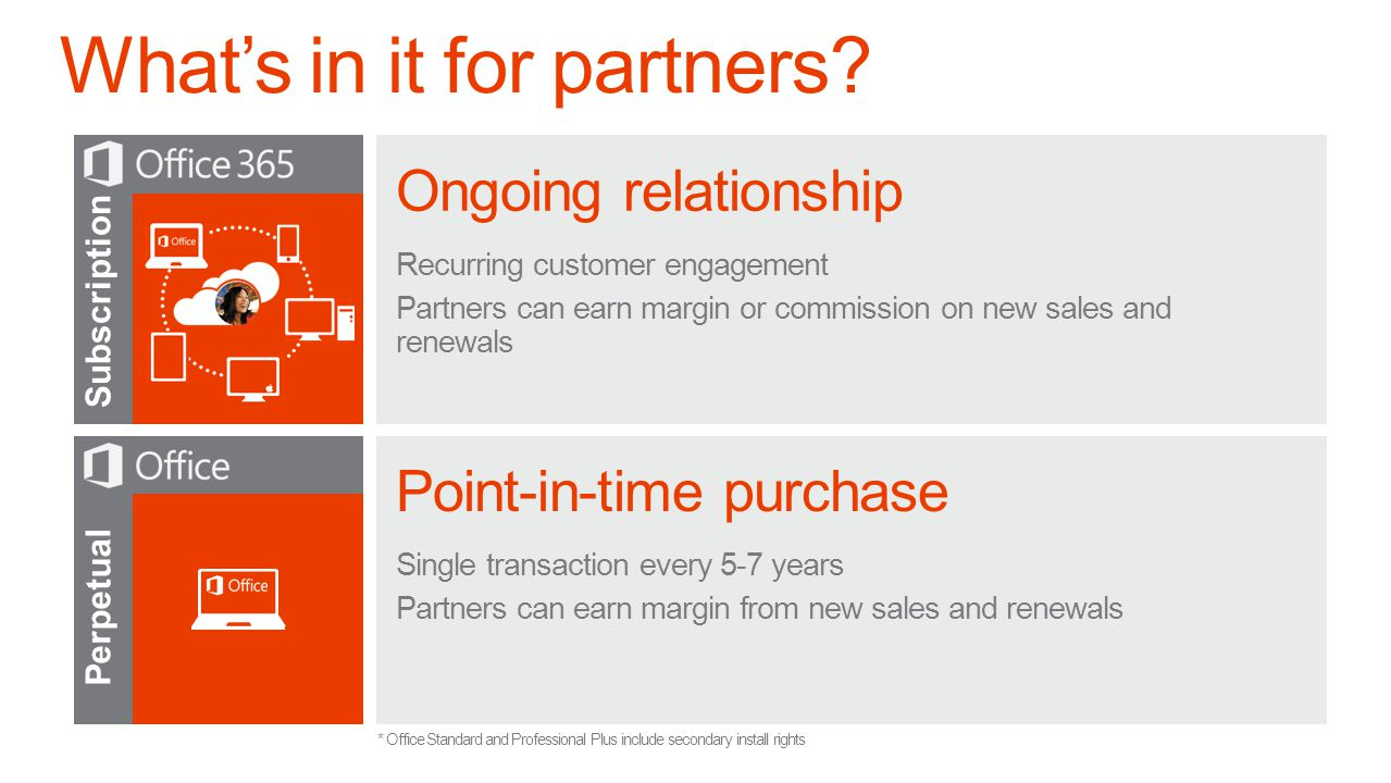 Subscription Ongoing relationship Recurring customer engagement Partners can earn margin or commission on new sales and renewals Perpetual Point-in-time purchase Single transaction every 5-7 years Partners can earn margin from new sales and renewals * Office Standard and Professional Plus include secondary install rights
