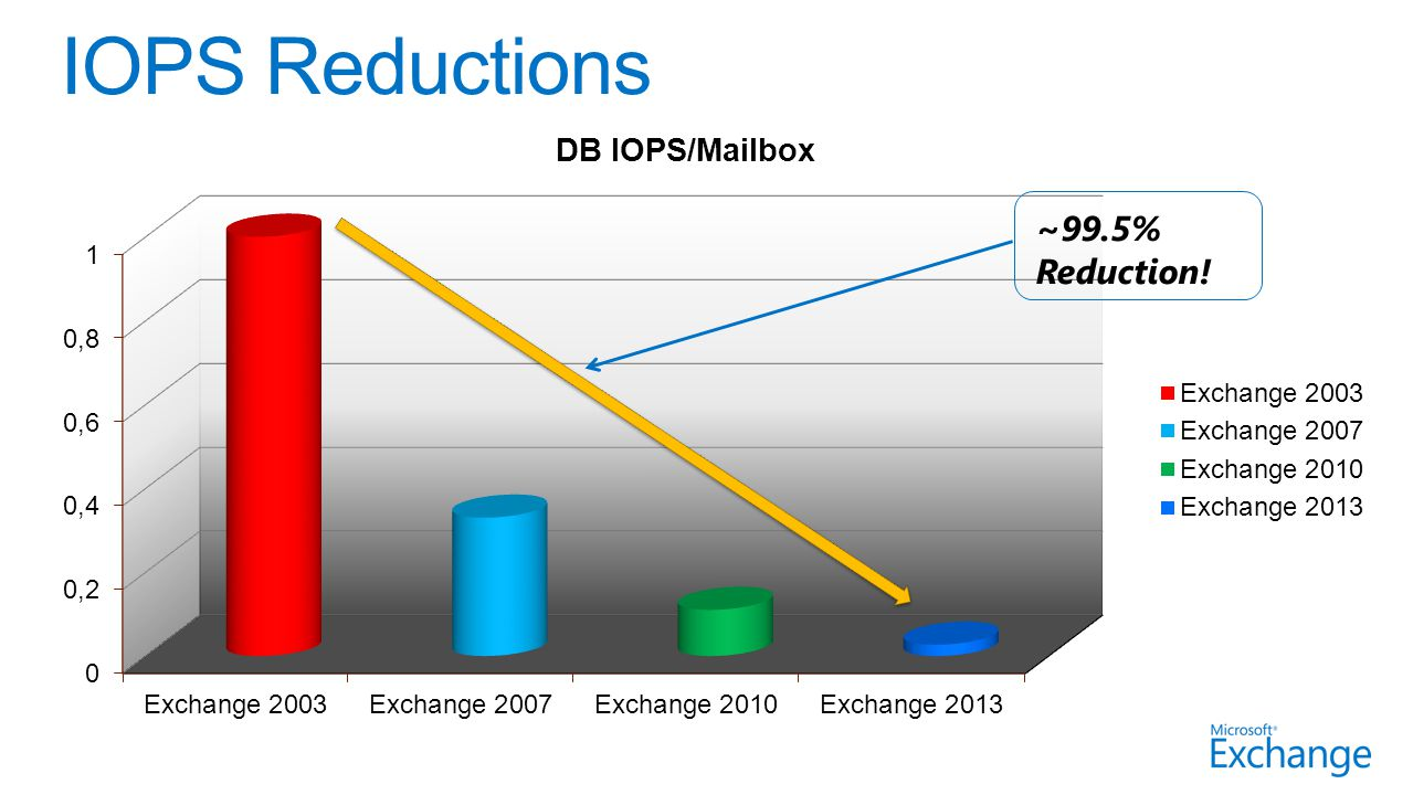 48-76% IOPS reduction (disk IOPS capacity not expected to change) 18-41% Average RPC Latency reduction 17-34% increase in CPU per RPC processed (offset by additional CPU cores) ~4X increase in store memory overhead (~4GB vs.
