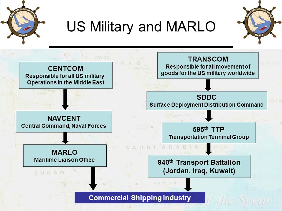 US Military and MARLO SDDC Surface Deployment Distribution Command 595 th TTP Transportation Terminal Group TRANSCOM Responsible for all movement of goods for the US military worldwide CENTCOM Responsible for all US military Operations In the Middle East NAVCENT Central Command, Naval Forces MARLO Maritime Liaison Office Commercial Shipping Industry 840 th Transport Battalion (Jordan, Iraq, Kuwait)