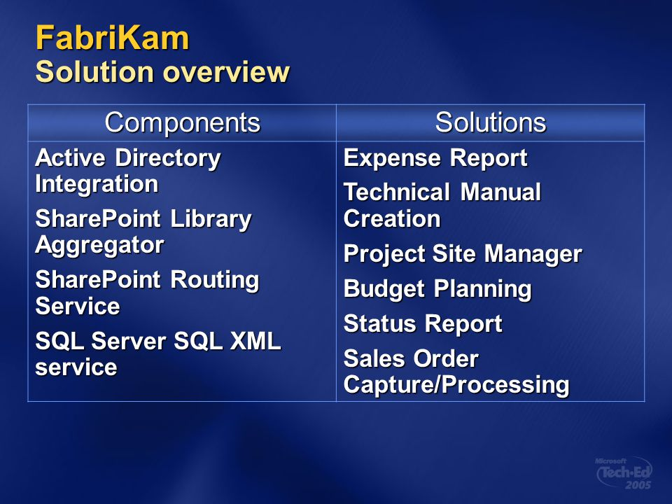 FabriKam Solution overview ComponentsSolutions Active Directory Integration SharePoint Library Aggregator SharePoint Routing Service SQL Server SQL XM