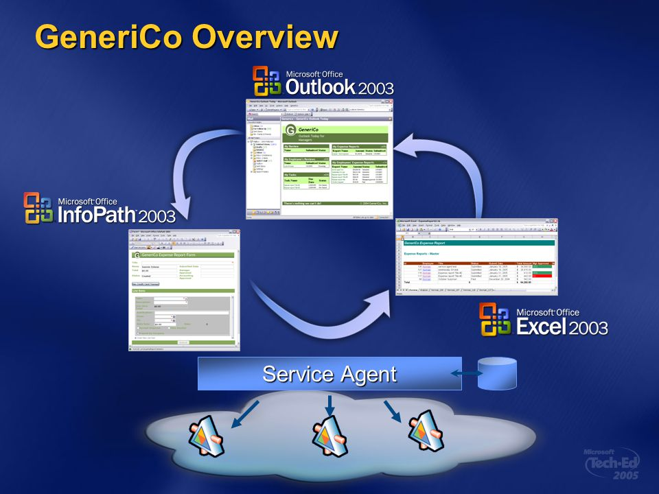GeneriCo Overview Service Agent