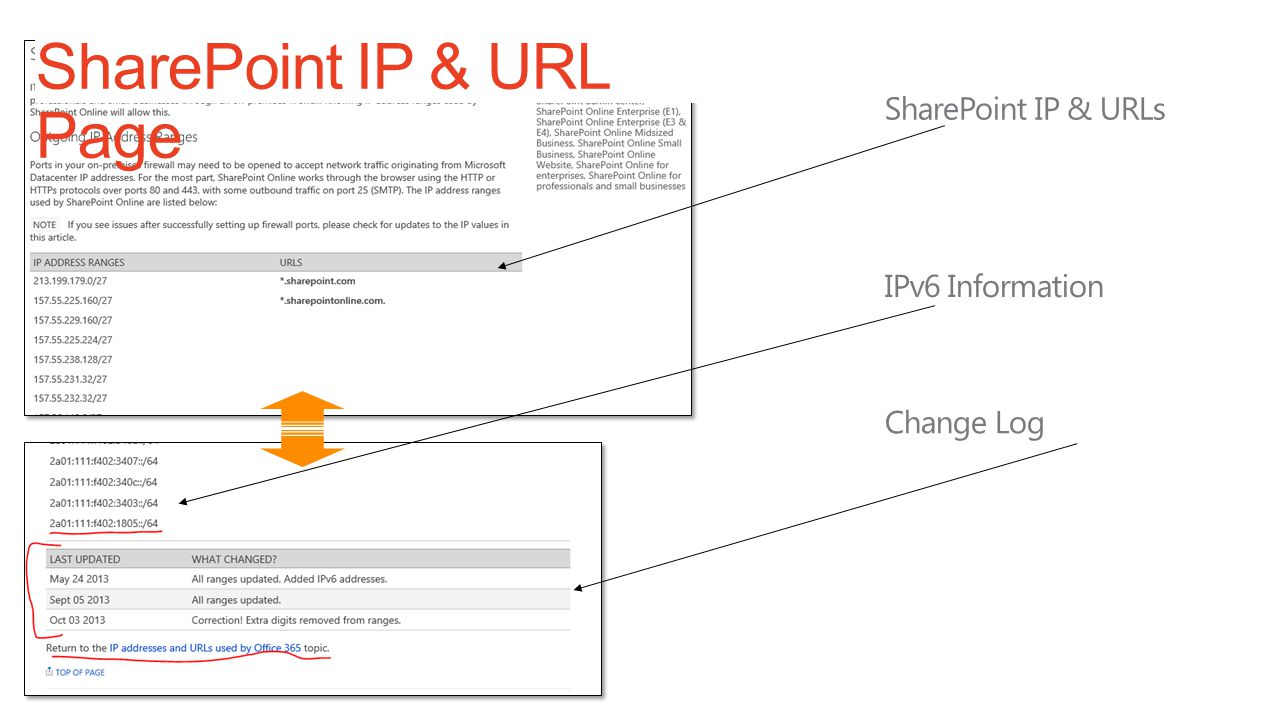 SharePoint IP & URL Page