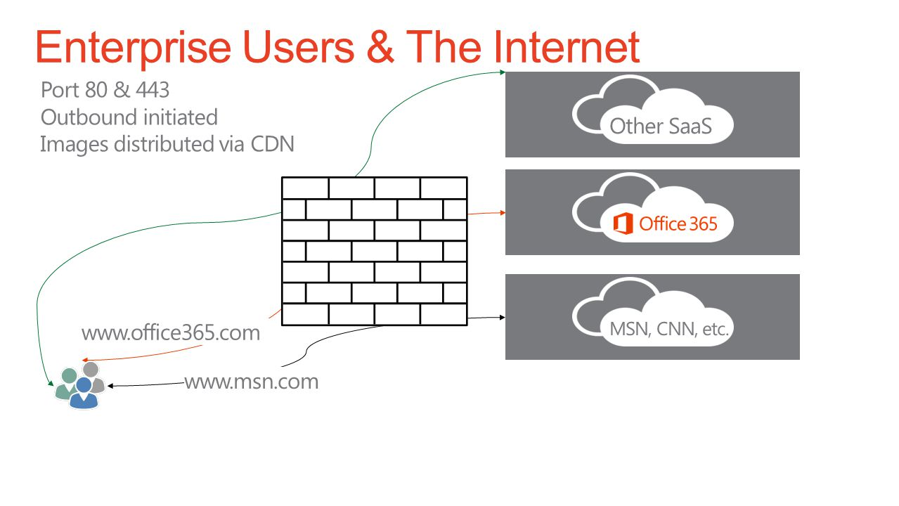 Enterprise Users & The Internet