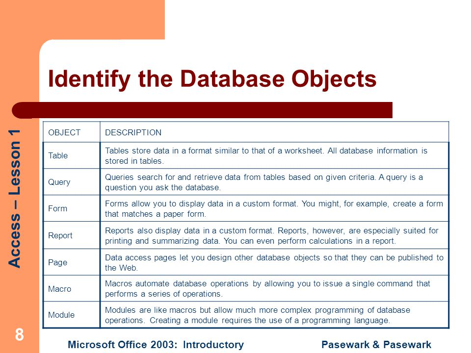 Access – Lesson 1 Microsoft Office 2003: Introductory Pasewark & Pasewark 9 Understand Database Terminology Record – complete set of database fields.