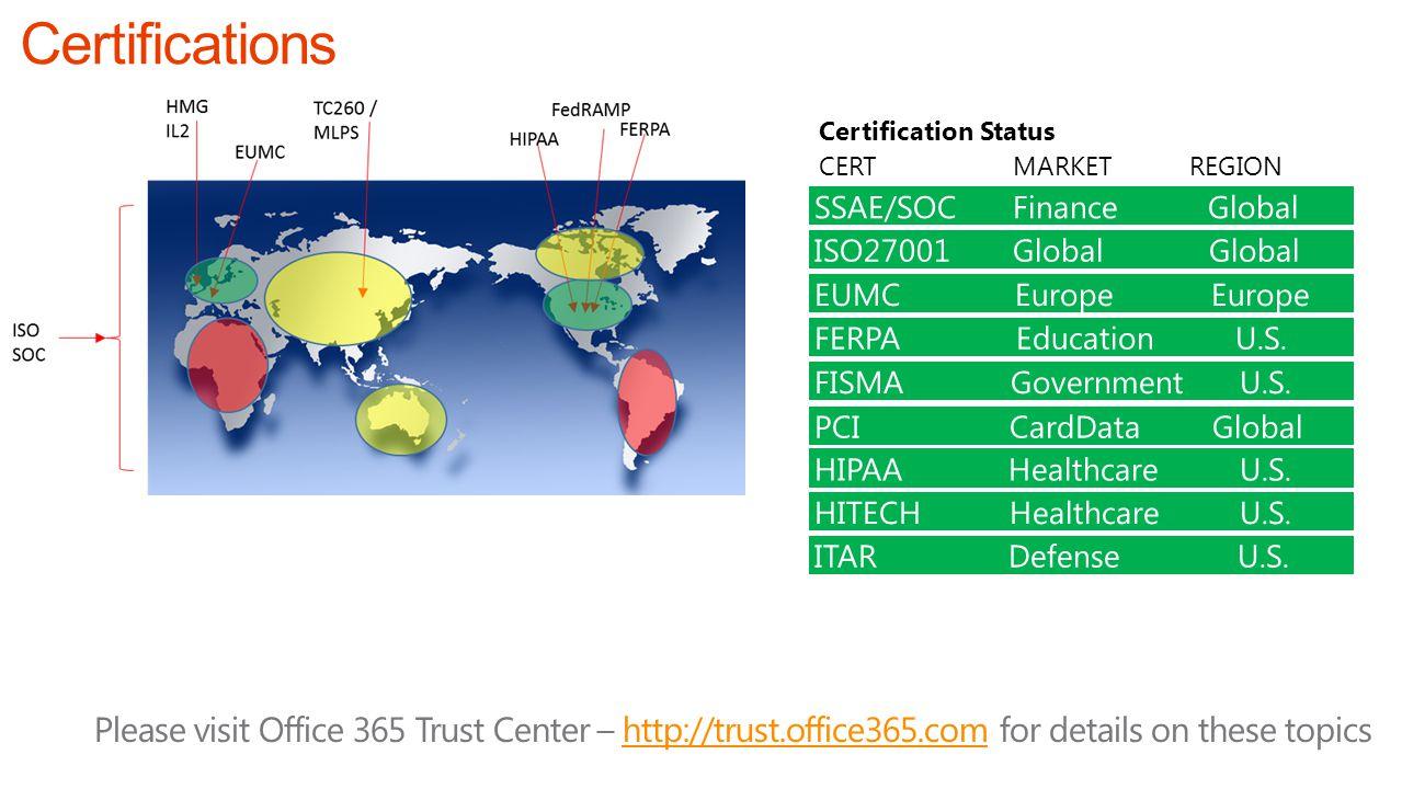Certification Status CERT MARKET REGION