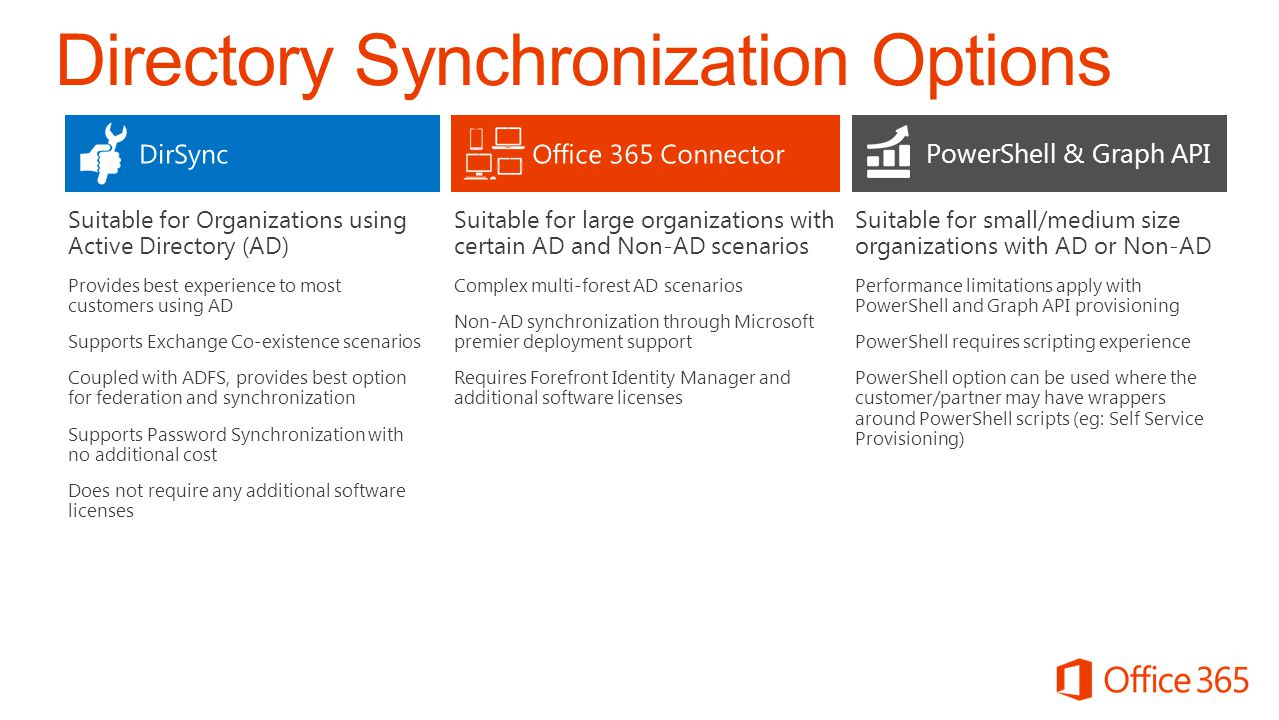 Directory Synchronization Options Suitable for small/medium size organizations with AD or Non-AD Performance limitations apply with PowerShell and Gra