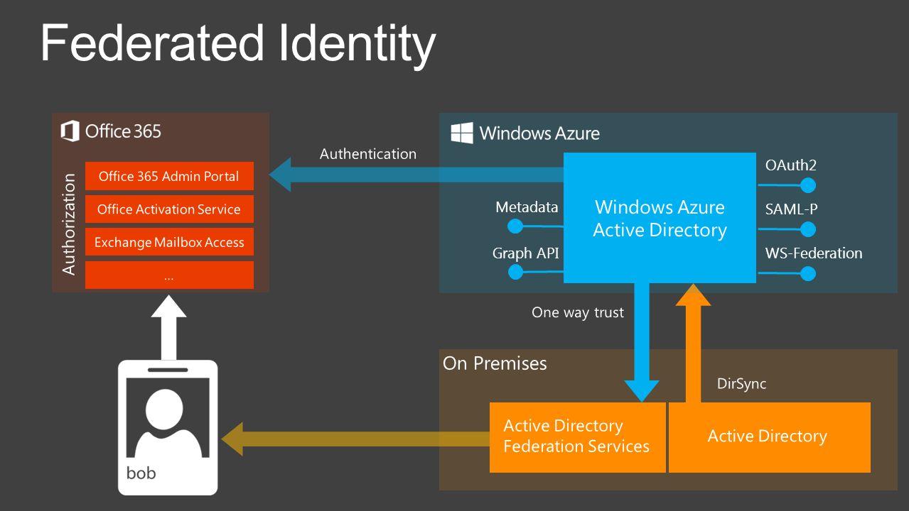 Federated Identity OAuth2 SAML-P WS-Federation Metadata Graph API