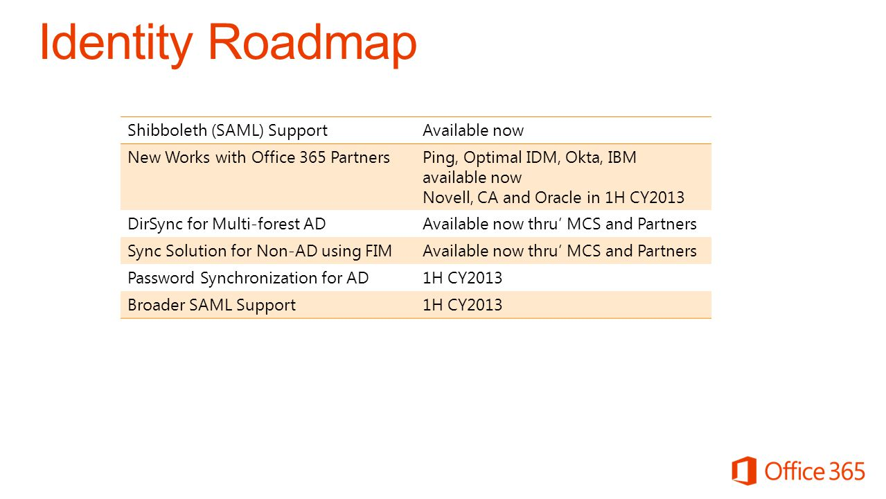 Identity Roadmap Shibboleth (SAML) SupportAvailable now New Works with Office 365 PartnersPing, Optimal IDM, Okta, IBM available now Novell, CA and Or
