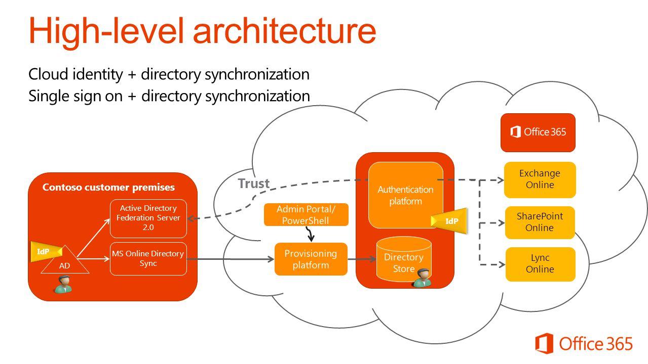 Cloud identity + directory synchronization Single sign on + directory synchronization Contoso customer premises AD MS Online Directory Sync Lync Onlin