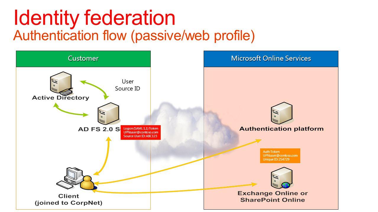 Authentication flow (passive/web profile) Identity federation Customer Microsoft Online Services Logon (SAML 1.1) Token UPN:user@contoso.com Source Us