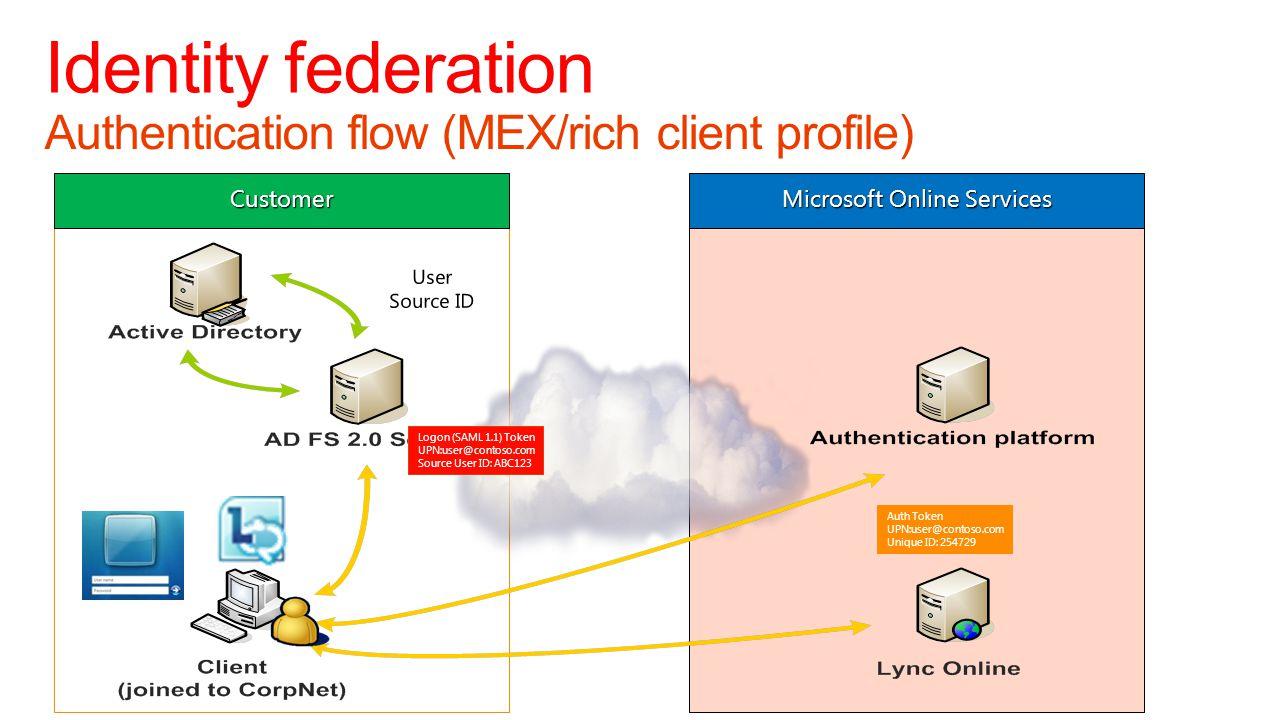 Authentication flow (MEX/rich client profile) Identity federation Customer Microsoft Online Services Logon (SAML 1.1) Token UPN:user@contoso.com Sourc