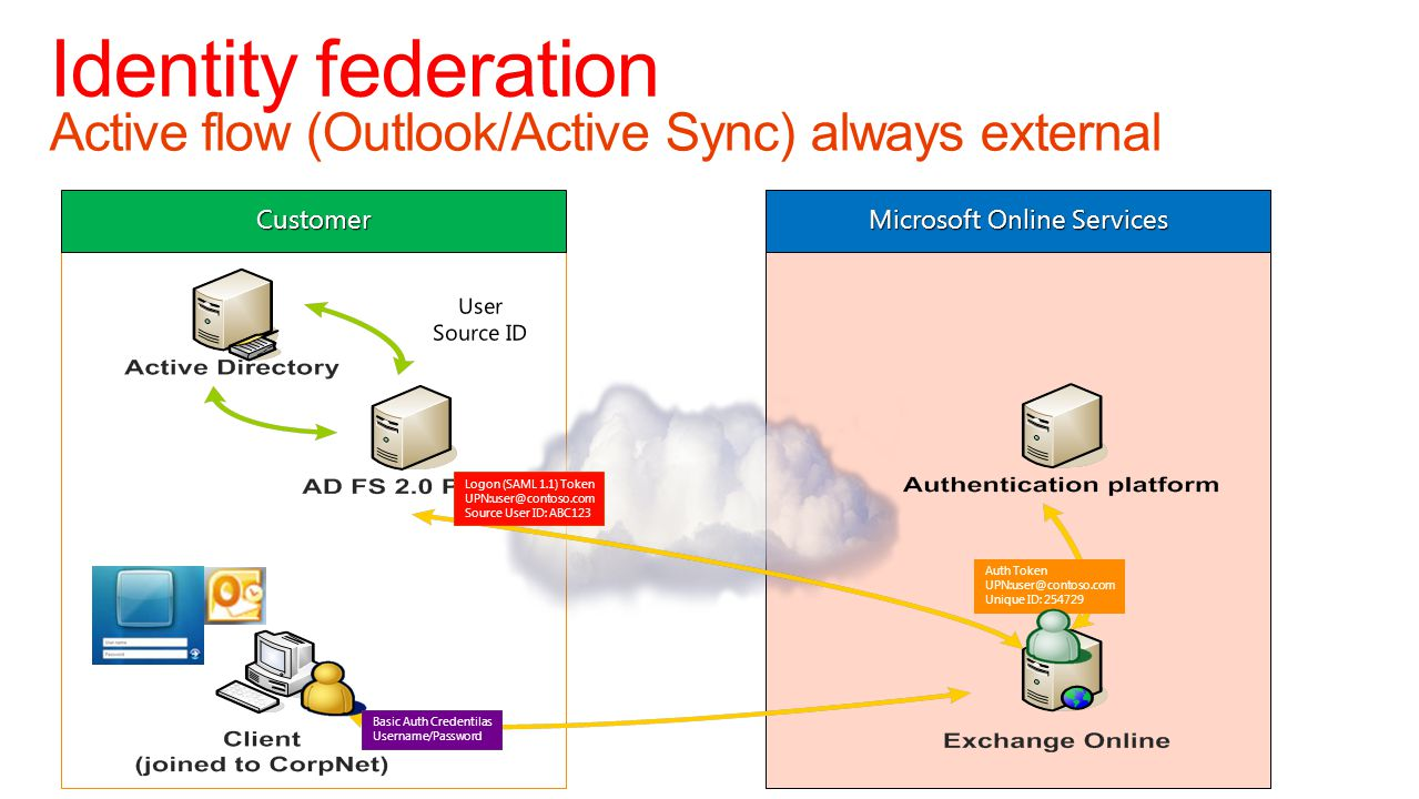 Customer Microsoft Online Services Active flow (Outlook/Active Sync) always external Identity federation Logon (SAML 1.1) Token UPN:user@contoso.com S