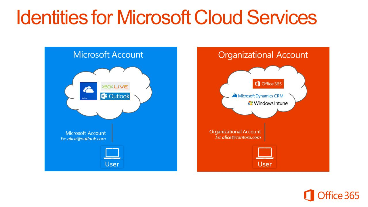 Directory store Authentication platform Windows Azure Active Directory