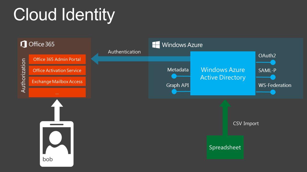 Cloud Identity OAuth2 SAML-P WS-Federation Metadata Graph API
