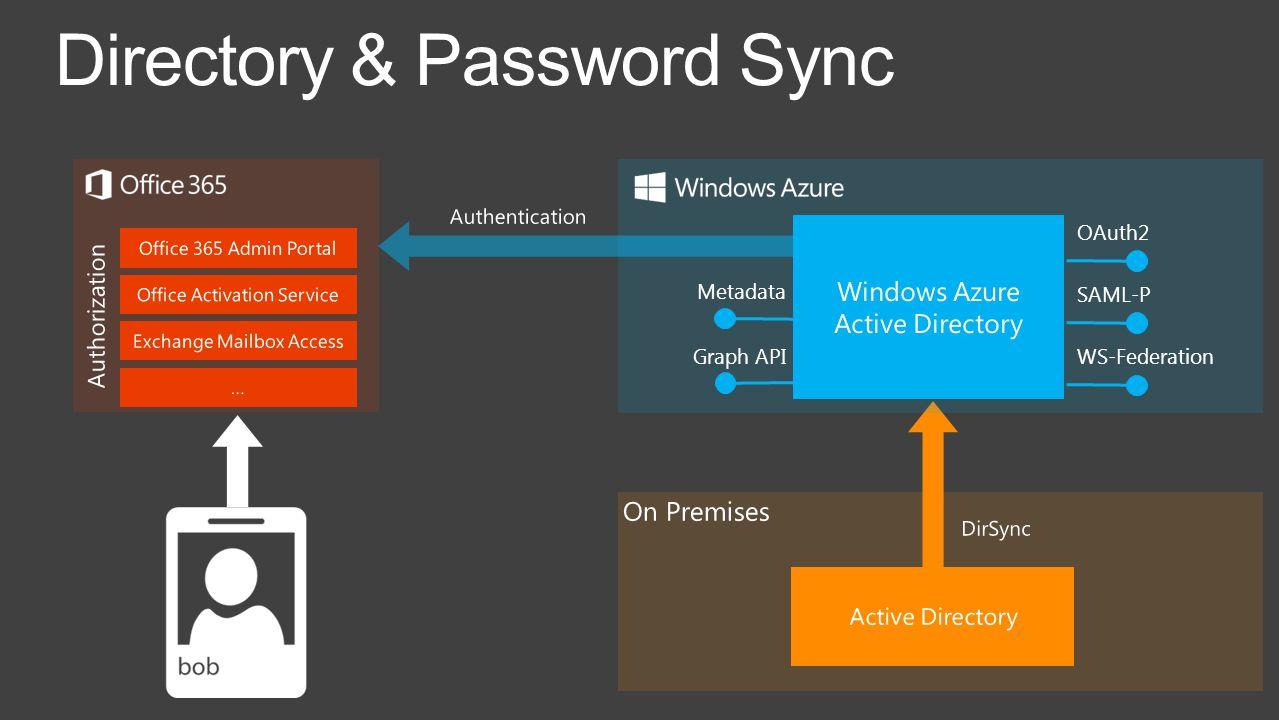 Directory & Password Sync OAuth2 SAML-P WS-Federation Metadata Graph API