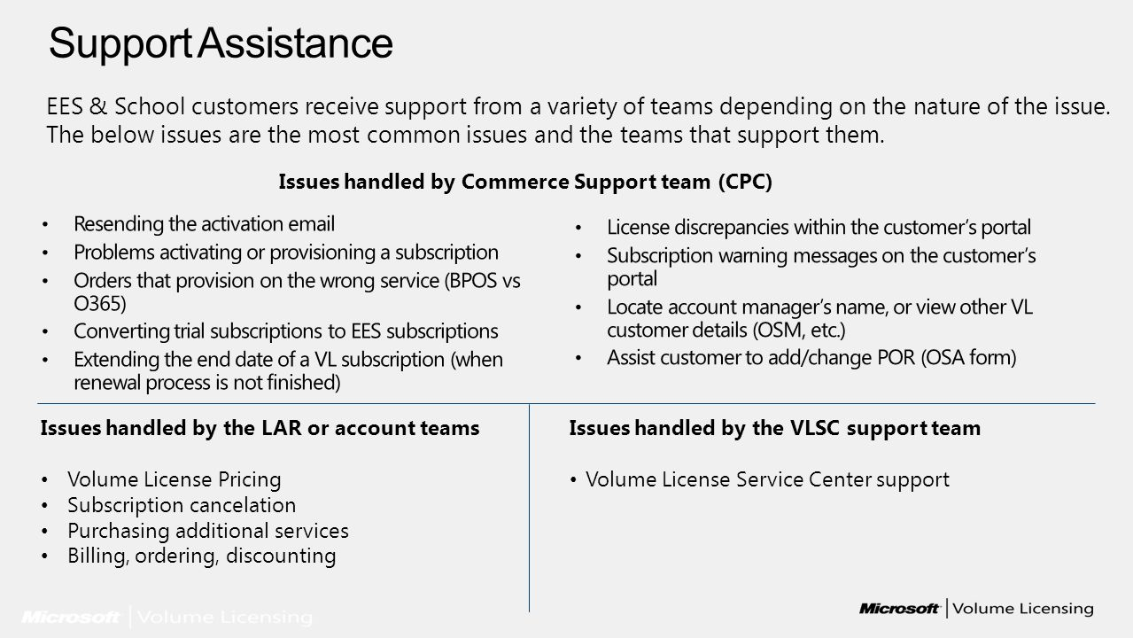 Issues handled by the LAR or account teams Volume License Pricing Subscription cancelation Purchasing additional services Billing, ordering, discounti