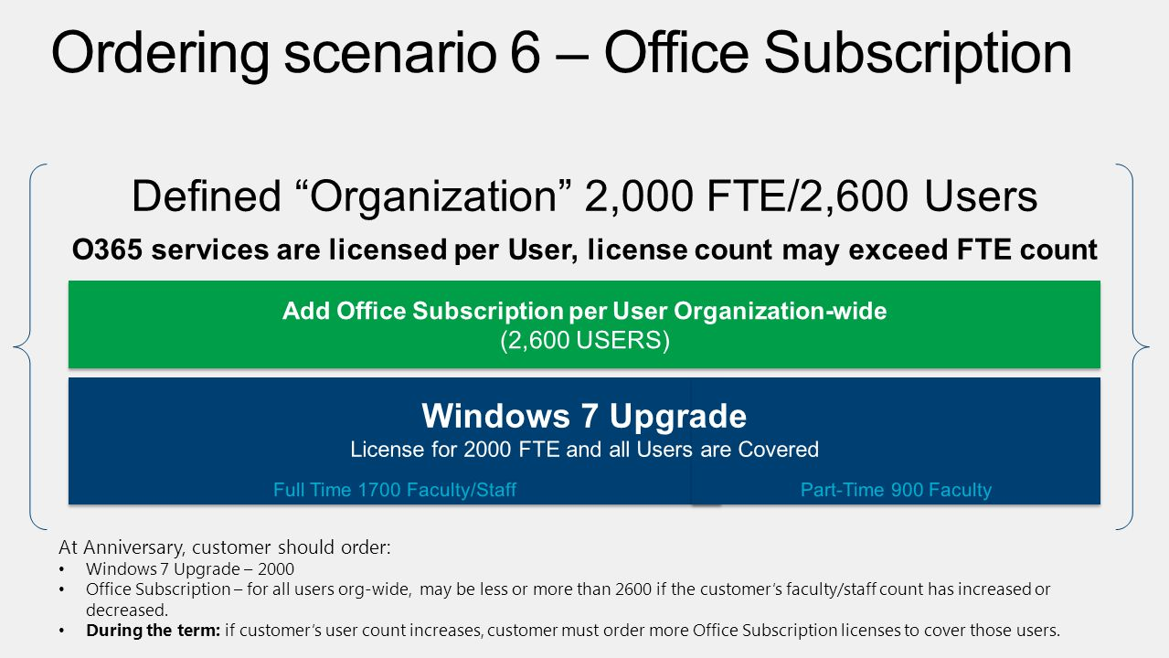 At Anniversary, customer should order: Windows 7 Upgrade – 2000 Office Subscription – for all users org-wide, may be less or more than 2600 if the cus