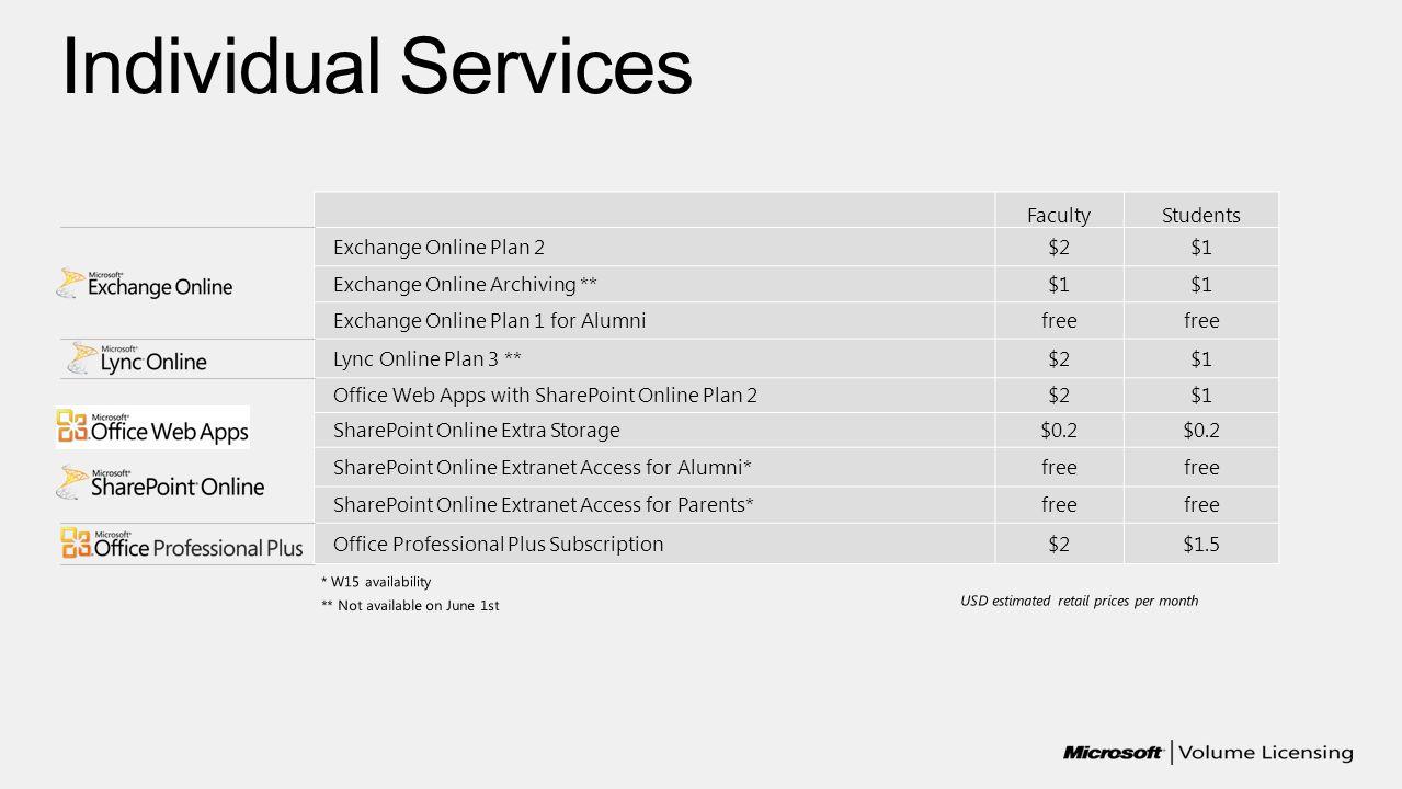 FacultyStudents Exchange Online Plan 2$2$1 Exchange Online Archiving **$1 Exchange Online Plan 1 for Alumnifree Lync Online Plan 3 **$2$1 Office Web A