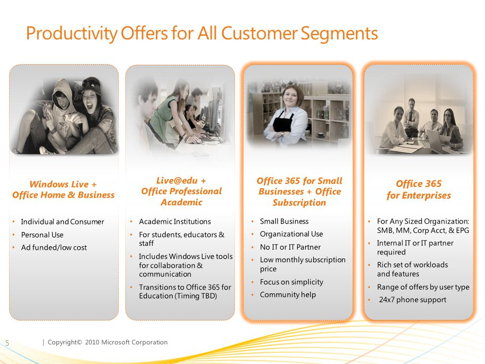 | Copyright© 2010 Microsoft Corporation Productivity Offers for All Customer Segments 5