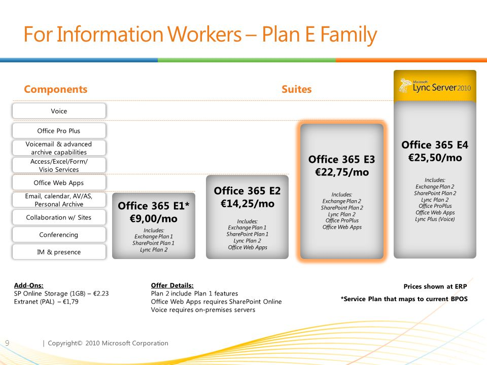 | Copyright© 2010 Microsoft Corporation For Information Workers – Plan E Family 9