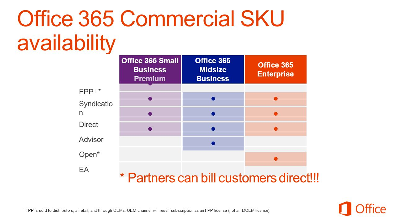Office 365 Small Business Premium Office 365 Midsize Business Office 365 Enterprise 1 FPP is sold to distributors, at retail, and through OEMs.