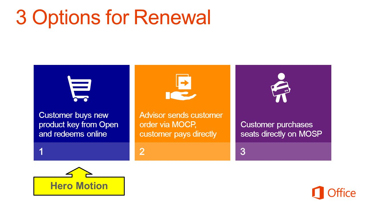 Customer buys new product key from Open and redeems online Customer purchases seats directly on MOSP Advisor sends customer order via MOCP, customer pays directly Hero Motion