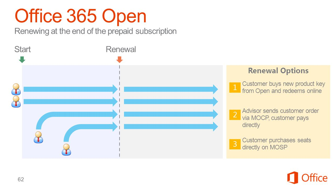 62 Renewal Options 1 2 3 Customer buys new product key from Open and redeems online Advisor sends customer order via MOCP, customer pays directly Customer purchases seats directly on MOSP