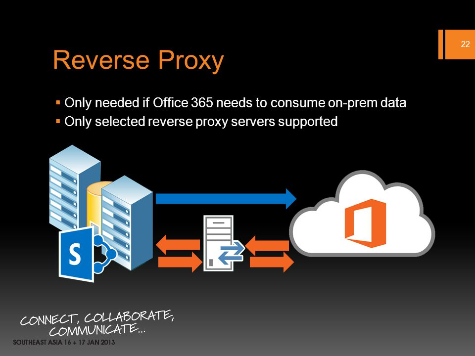 Reverse Proxy Only needed if Office 365 needs to consume on-prem data Only selected reverse proxy servers supported 22