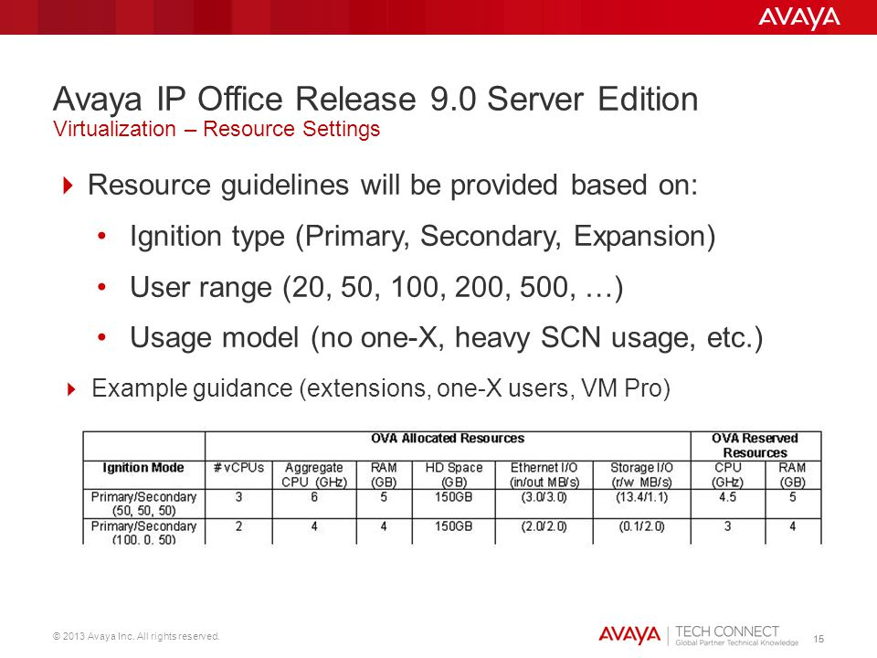© 2013 Avaya Inc. All rights reserved. 15 Resource guidelines will be provided based on: Ignition type (Primary, Secondary, Expansion) User range (20,