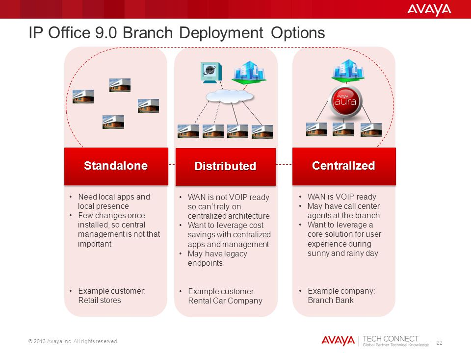 © 2013 Avaya Inc. All rights reserved. 22 IP Office 9.0 Branch Deployment Options WAN is VOIP ready May have call center agents at the branch Want to