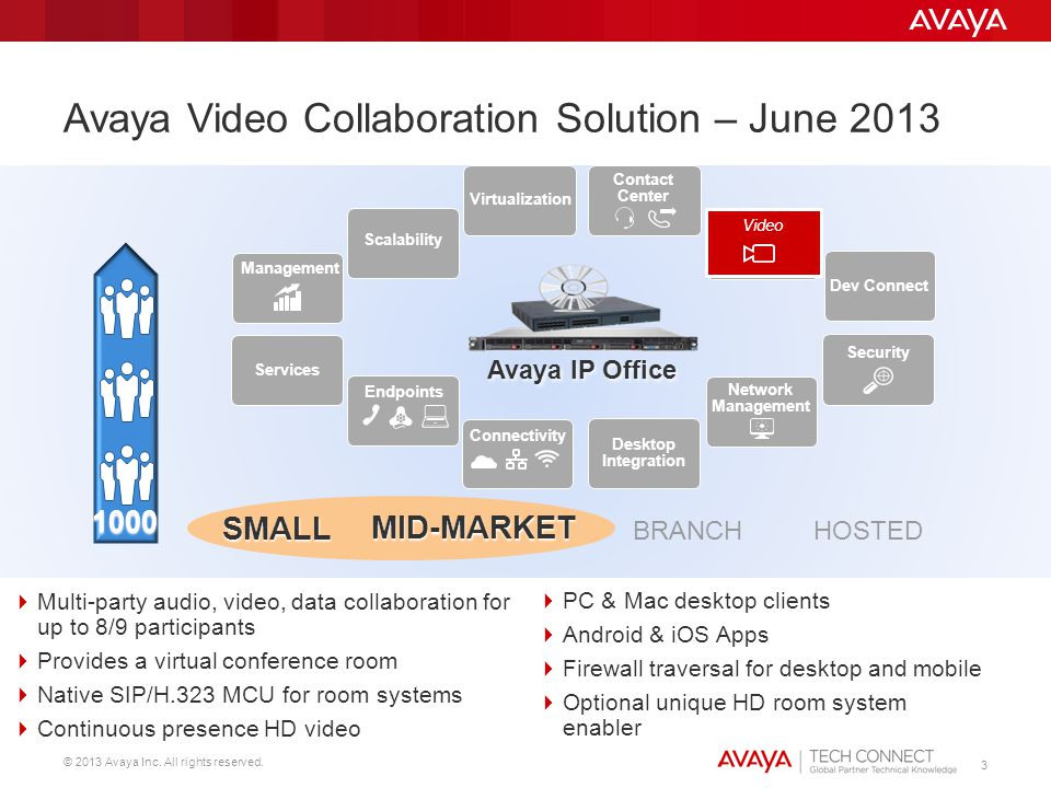 © 2013 Avaya Inc. All rights reserved. 3 Avaya Video Collaboration Solution – June 2013 Video Scalability Connectivity Network Management Contact Cent