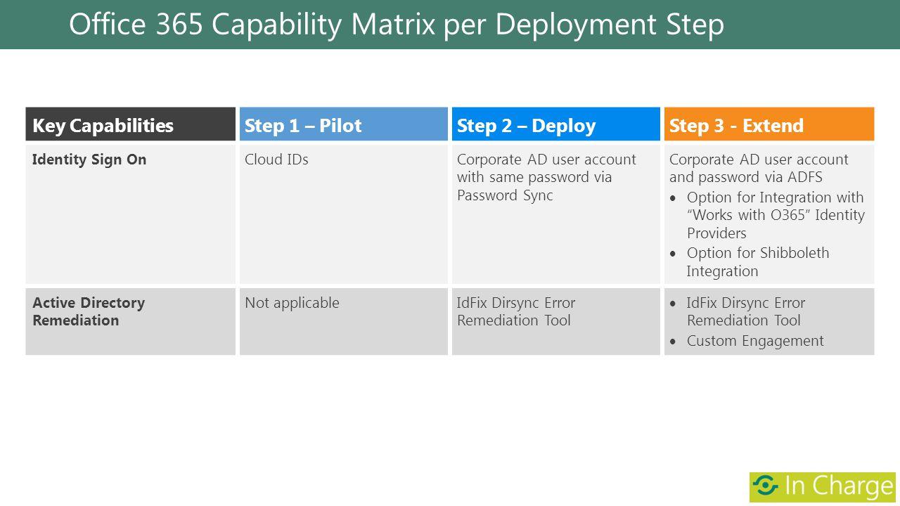 Office 365 Capability Matrix per Deployment Step Key CapabilitiesStep 1 – PilotStep 2 – DeployStep 3 - Extend Identity Sign OnCloud IDsCorporate AD us