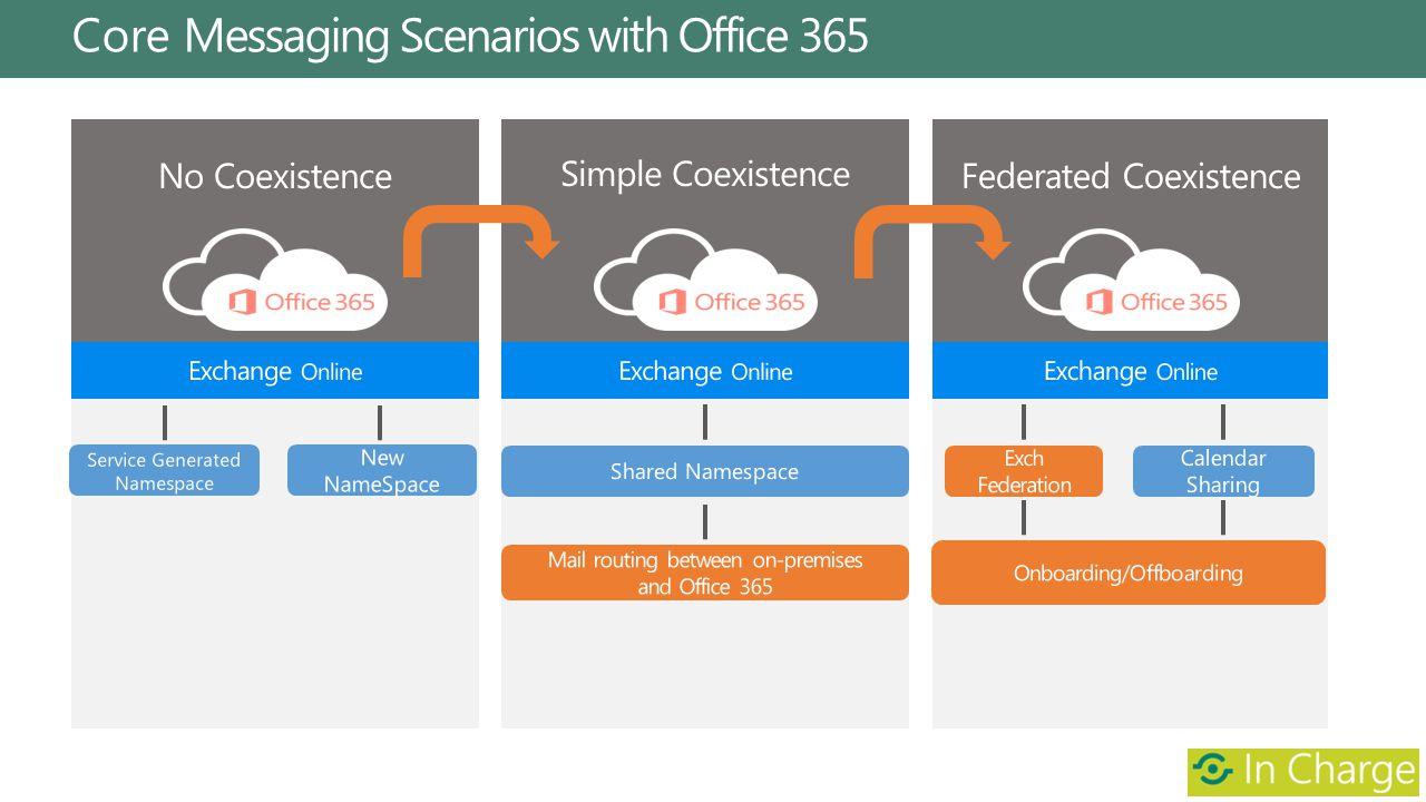 Simple Coexistence Federated CoexistenceNo Coexistence Core Messaging Scenarios with Office 365