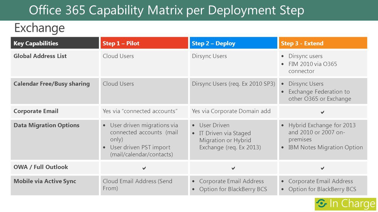 Office 365 Capability Matrix per Deployment Step Key CapabilitiesStep 1 – PilotStep 2 – DeployStep 3 - Extend Global Address ListCloud UsersDirsync Us