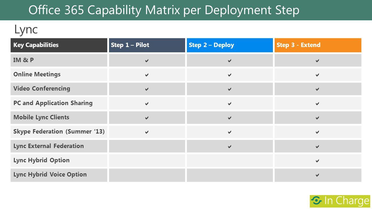 Office 365 Capability Matrix per Deployment Step Key CapabilitiesStep 1 – PilotStep 2 – DeployStep 3 - Extend IM & P Online Meetings Video Conferencin