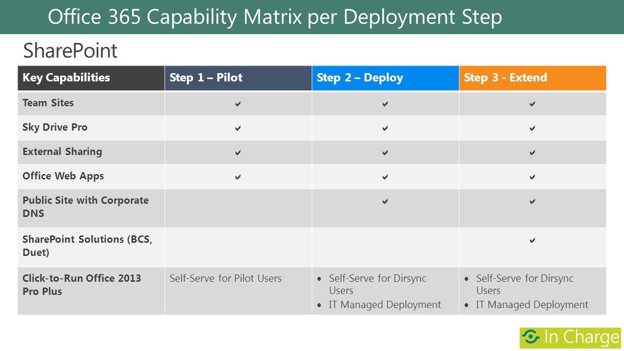 Office 365 Capability Matrix per Deployment Step Key CapabilitiesStep 1 – PilotStep 2 – DeployStep 3 - Extend Team Sites Sky Drive Pro External Sharin