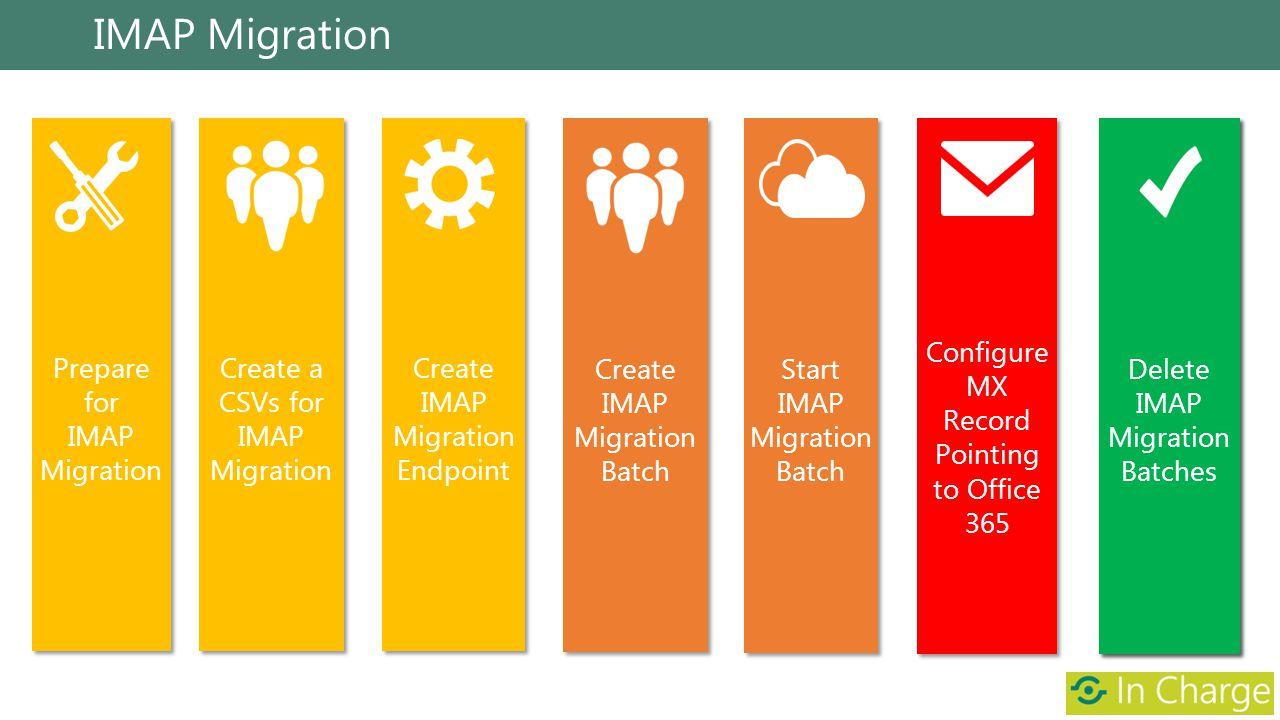 IMAP Migration Prepare for IMAP Migration Prepare for IMAP Migration Create IMAP Migration Endpoint Create a CSVs for IMAP Migration Configure MX Reco