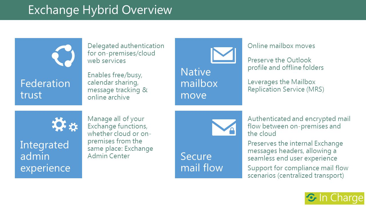 Exchange Hybrid Overview Delegated authentication for on-premises/cloud web services Enables free/busy, calendar sharing, message tracking & online ar