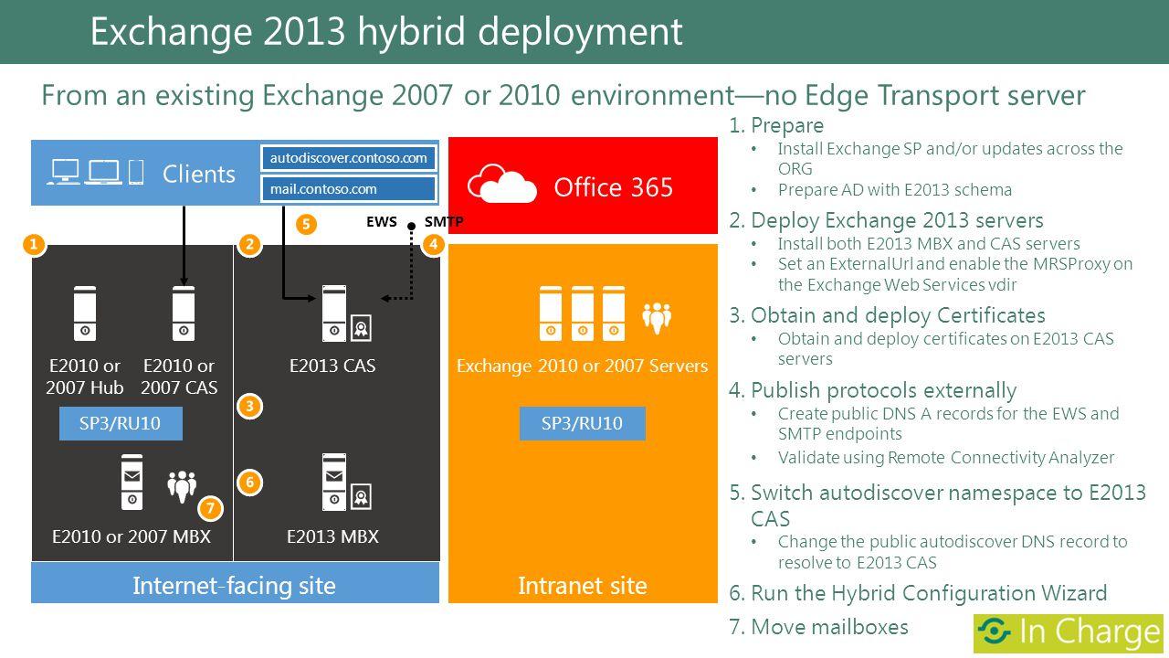 From an existing Exchange 2007 or 2010 environmentno Edge Transport server Exchange 2013 hybrid deployment autodiscover.contoso.com mail.contoso.com E