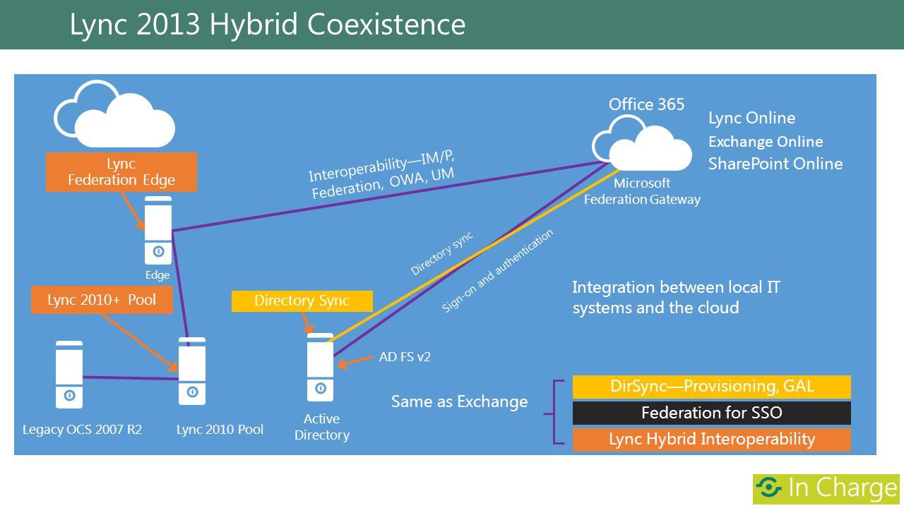 Lync 2013 Hybrid Coexistence Active Directory Lync 2010 Pool Microsoft Federation Gateway Lync Federation Edge AD FS v2 InteroperabilityIM/P, Federati