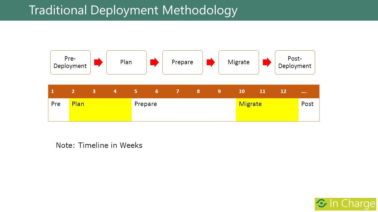 Traditional Deployment Methodology Pre- Deployment PlanPrepareMigrate Post- Deployment 123456789101112…. PrePlanPrepareMigratePost Note: Timeline in W