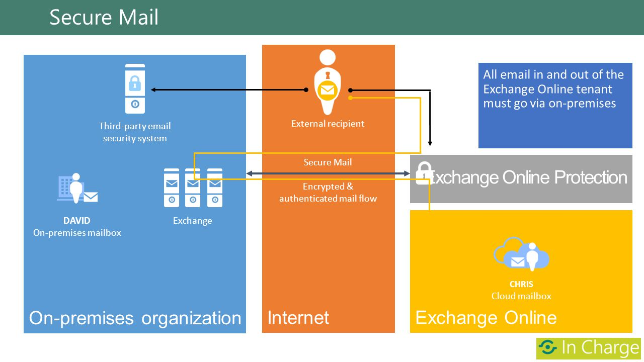 Secure Mail External recipient DAVID On-premises mailbox Exchange CHRIS Cloud mailbox Third-party email security system Secure Mail Encrypted & authen