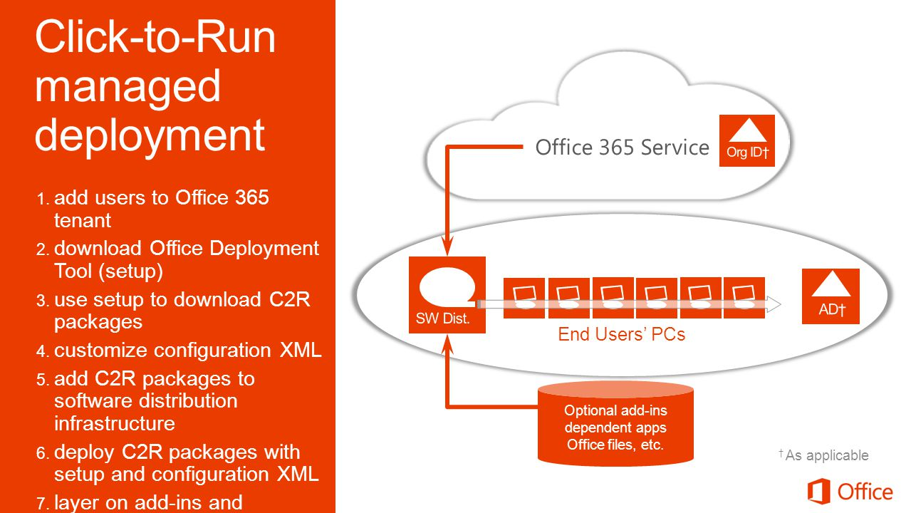 1. add users to Office 365 tenant 2. download Office Deployment Tool (setup) 3.